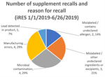Dietary supplement recalls are relatively infrequent according to recent FDA data